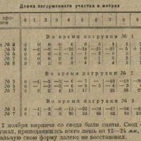 Испытания деревянных сводов системы В. Г. ШУХОВА — БРОДА