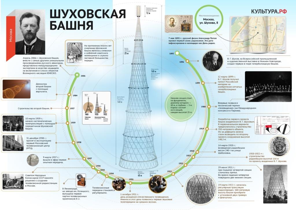 Шуховская башня инфографика